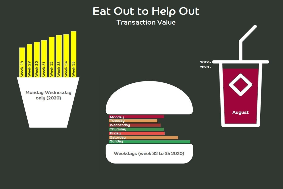 eat out to help out graphic